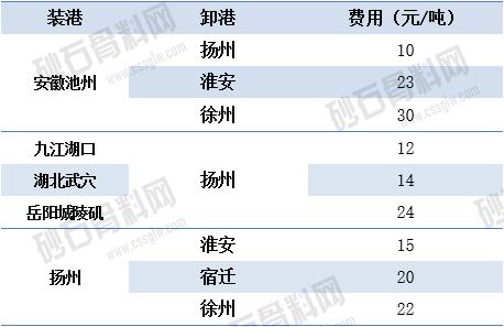 01.08江苏长江砂石-长江运价动态.png