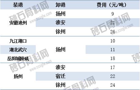 04.02江苏长江砂石-长江运价动态.png