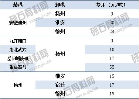 07.16江苏长江砂石-长江运价动态 拷贝.jpg